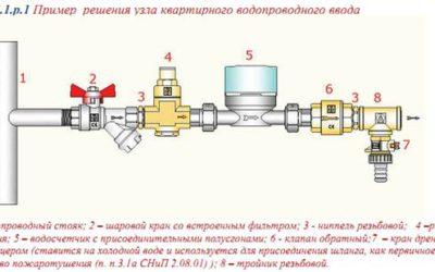 Конструирование водопровода